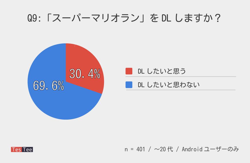 Androidユーザー若年層スーパーマリオラン期待度調査