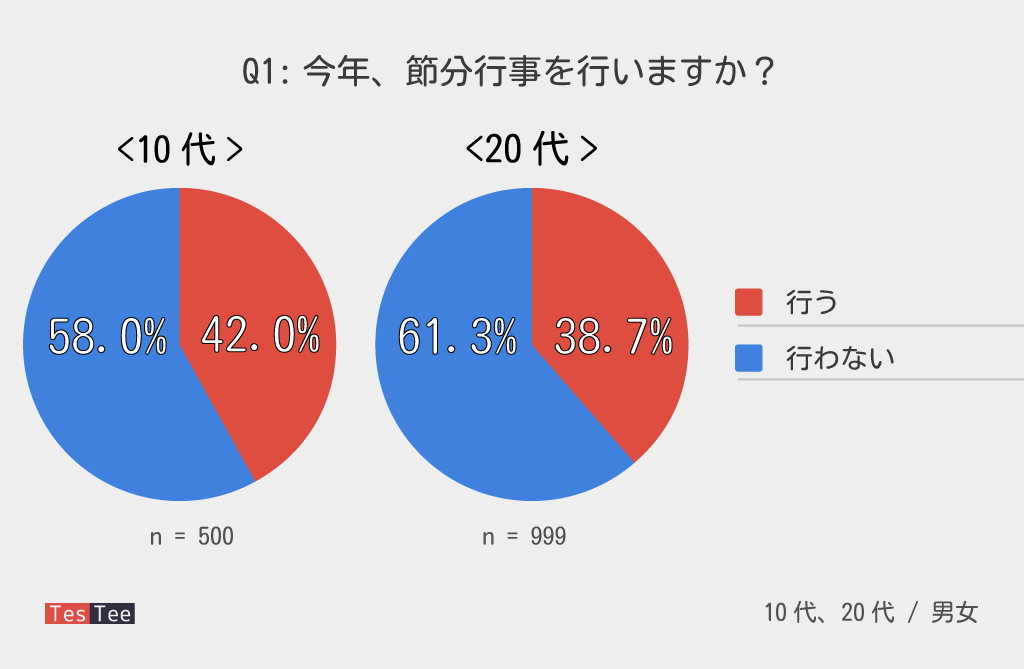 若年層2017年節分参加率調査結果