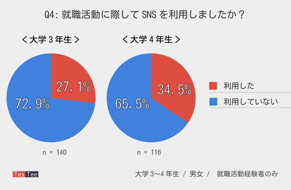 2017年若年層就職活動調査大学3〜4年生就活SNS利用度