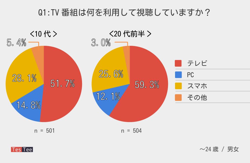 10代20代前半TV番組視聴方法調査結果