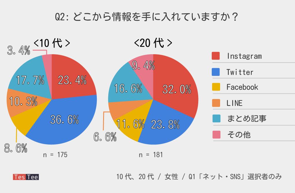 10代20代ファッション情報SNS調査結果