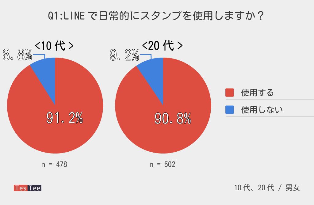 10代20代LINEスタンプ使用率調査結果グラフ