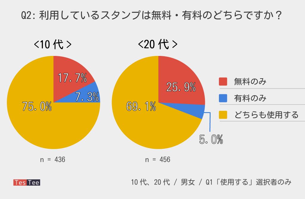 10代20代LINEスタンプ有料利用率調査結果グラフ