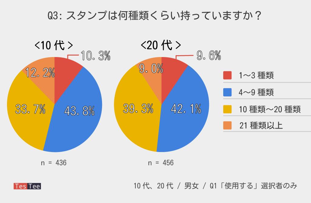 10代20代LINEスタンプ所持数調査結果グラフ