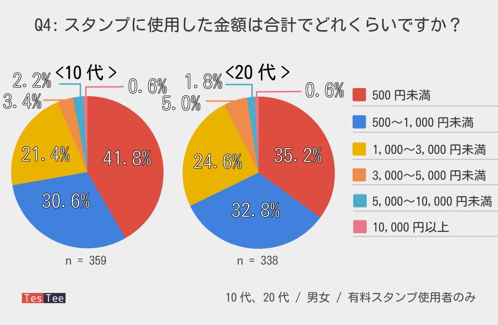 10代20代LINEスタンプ使用金額調査結果グラフ