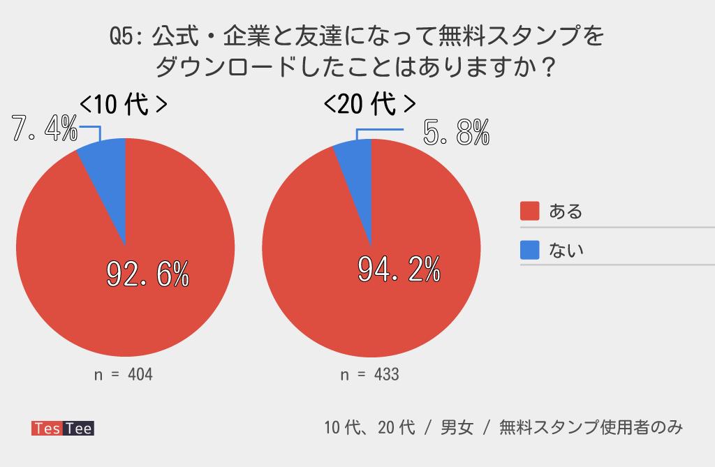 10代20代LINEスタンプ企業リーチ調査結果グラフ