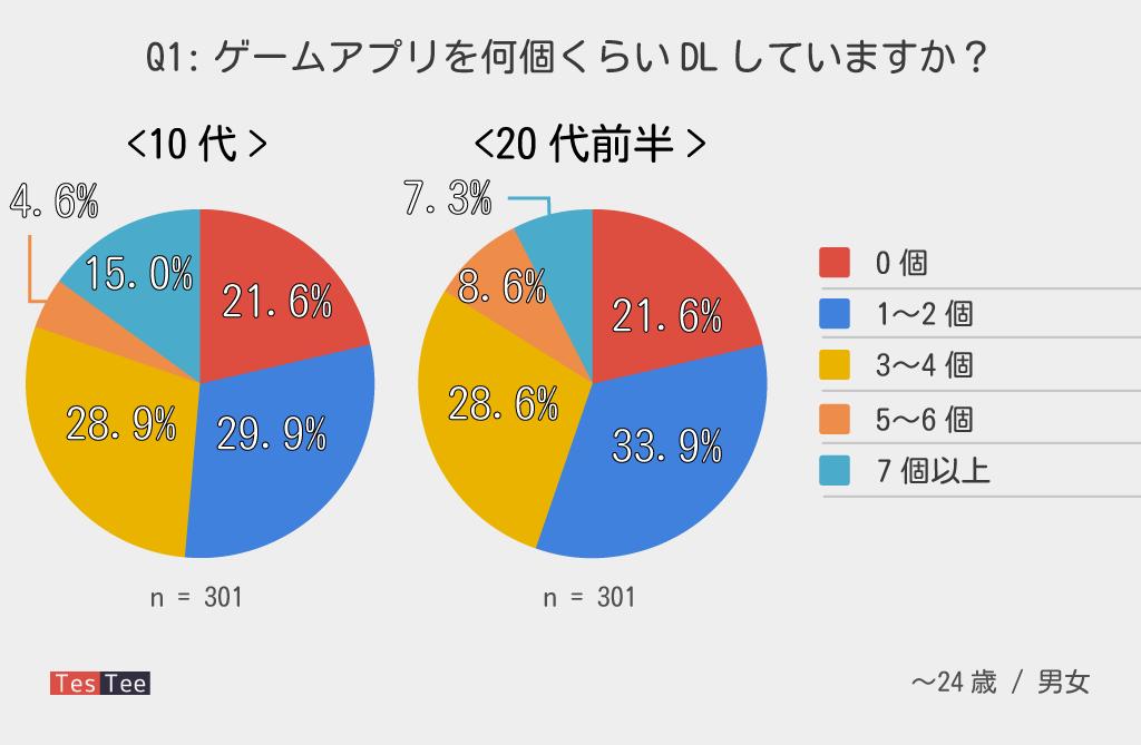 若年層ゲームアプリ所持数割合調査グラフ