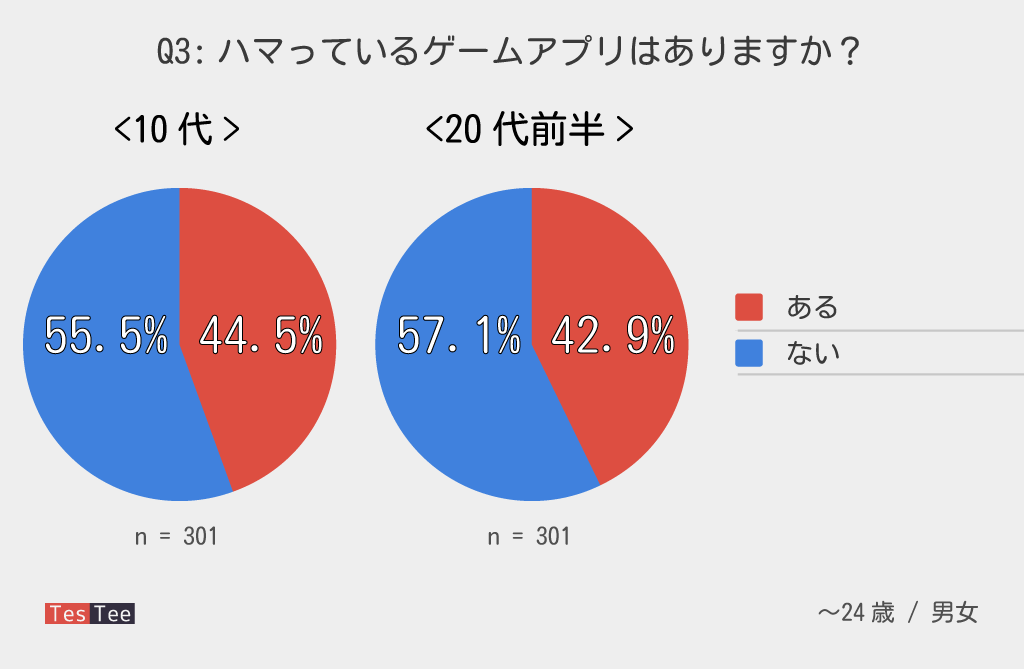 若年層ゲームアプリ今ハマっているもの調査グラフ
