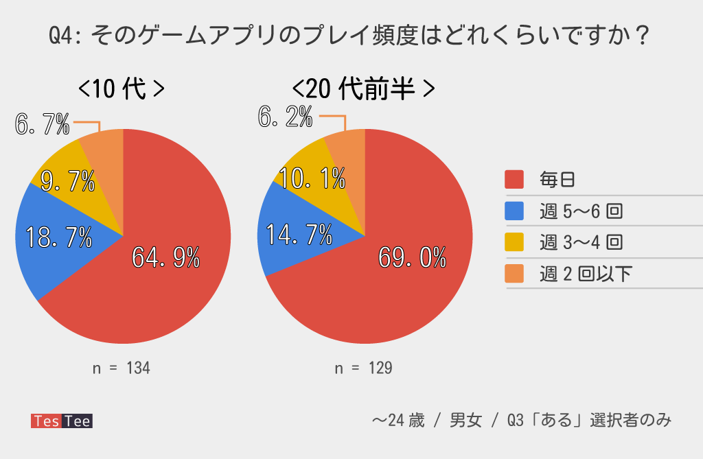 若年層ゲームアプリ今ハマっているものプレイ頻度調査グラフ