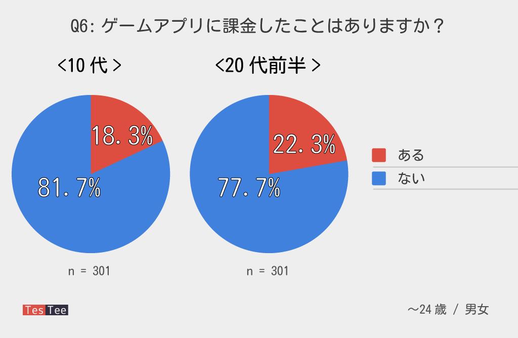若年層ゲームアプリ課金率調査グラフ