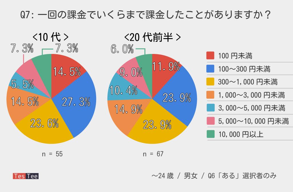 若年層ゲームアプリ一回の課金額調査グラフ