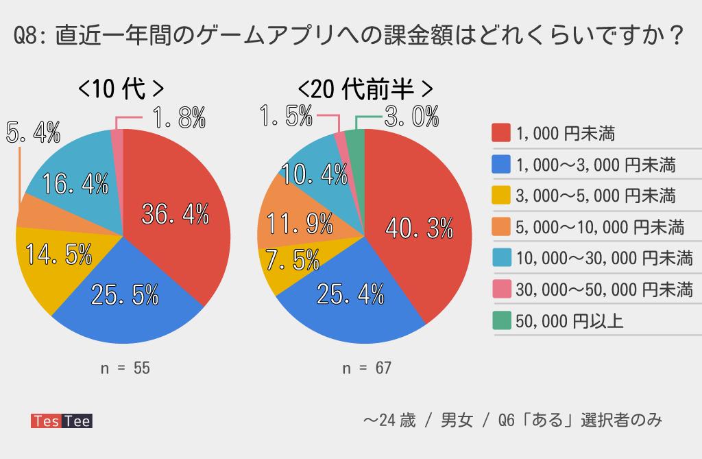 若年層ゲームアプリ直近一年間課金合計額調査グラフ