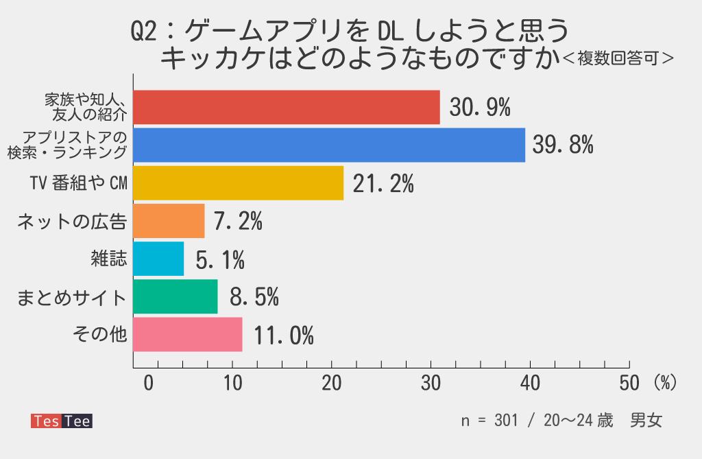 20代前半若年層ゲームアプリDL経路調査グラフ