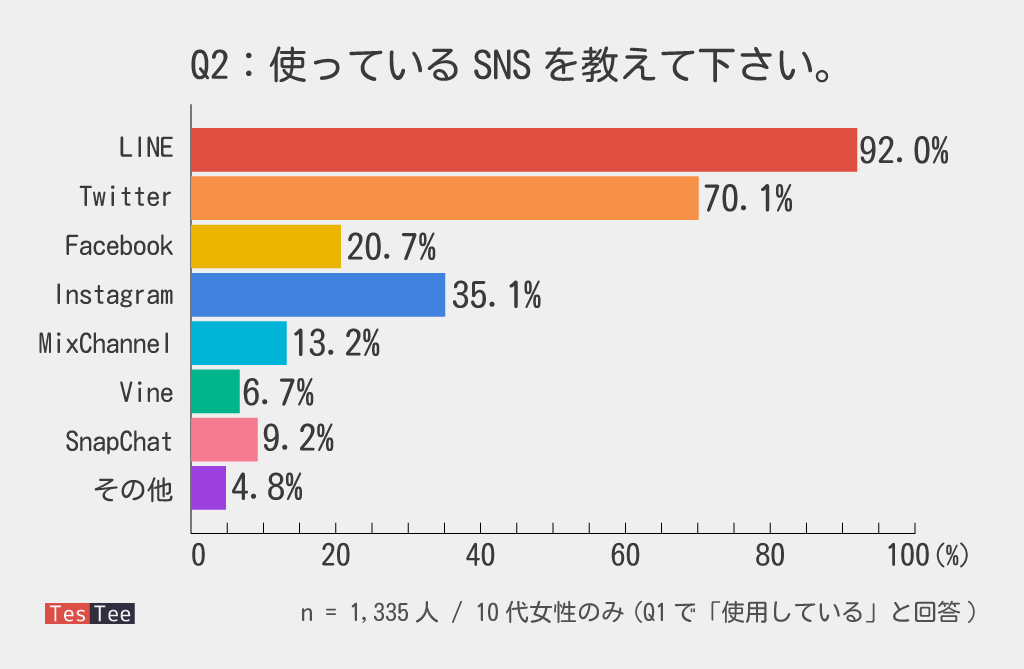 10代女性SNS利用率調査2016年