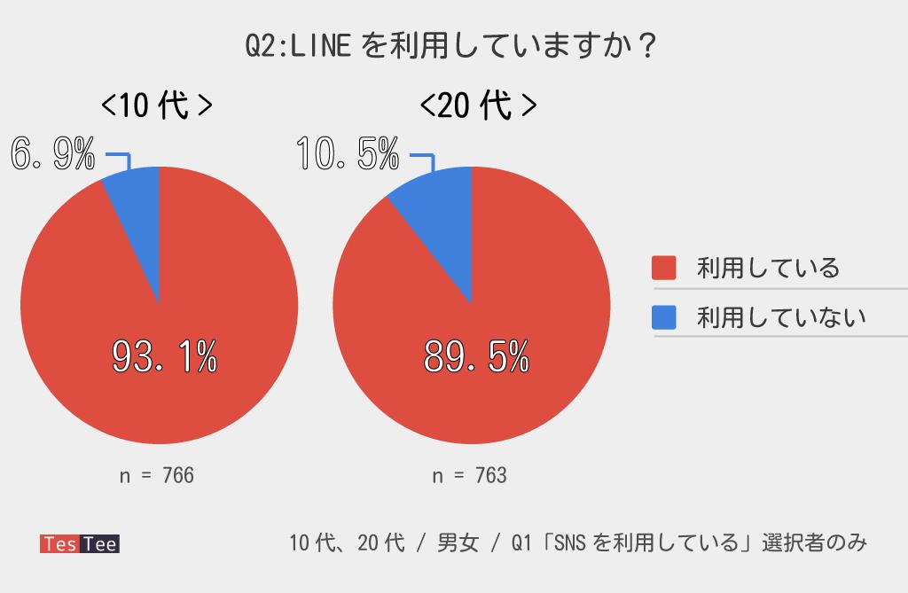 10代20代若年層LINE利用率調査