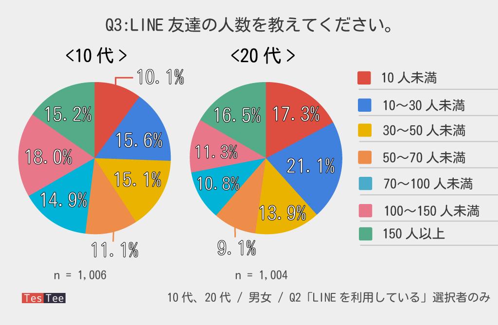10代20代若年層LINE友達数調査