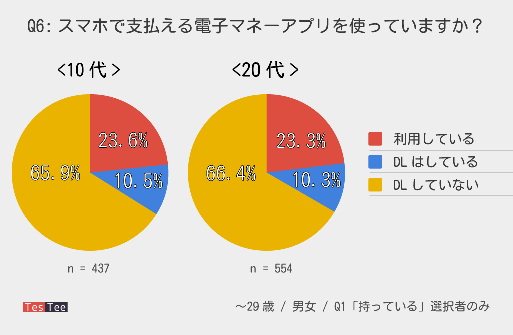 10代20代若年層電子マネーアプリ利用割合調査結果
