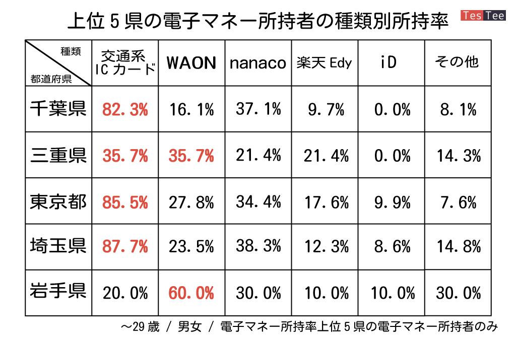 10代20代若年層電子マネー所持率上位5県電子マネー所持種類調査結果