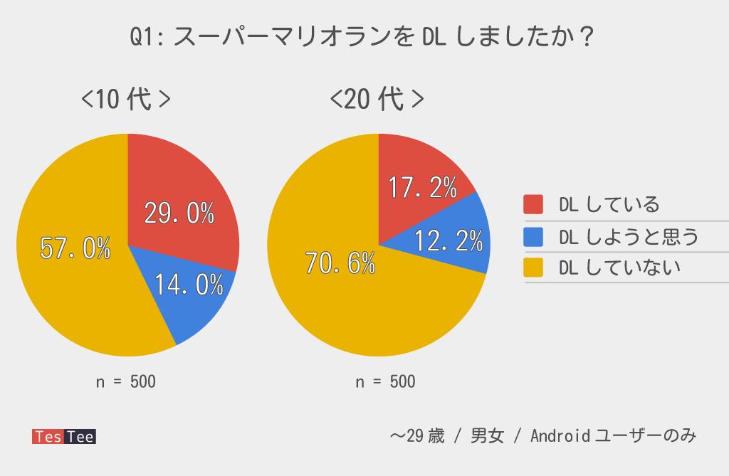 10代20代若者スーパーマリオランDL率調査結果グラフ
