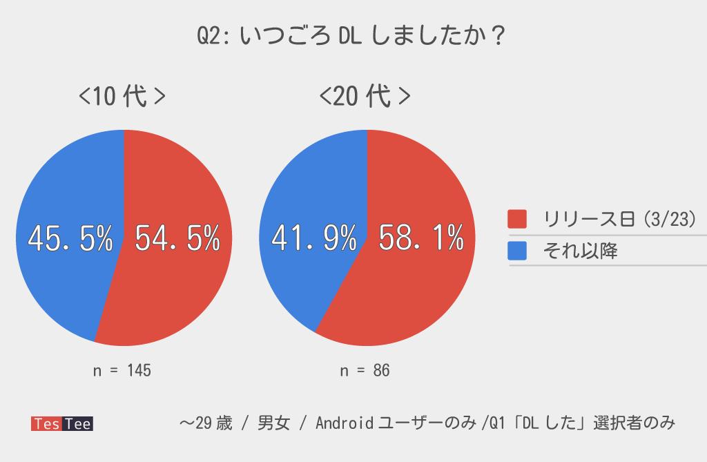 10代20代若者スーパーマリオランDL日にち調査結果グラフ