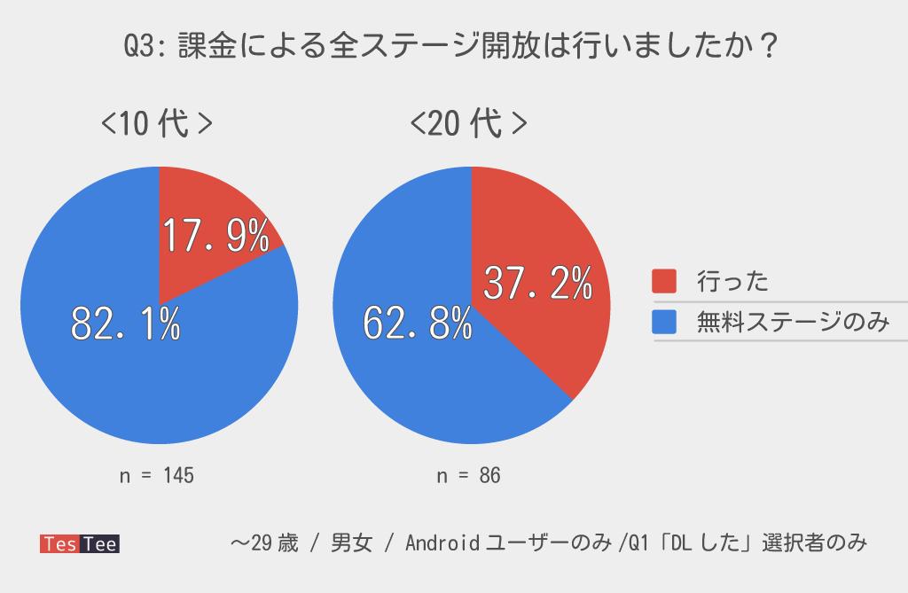 10代20代若者スーパーマリオラン課金率調査結果グラフ