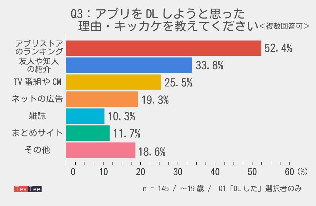 10代若者スーパーマリオランDL流入元調査結果グラフ