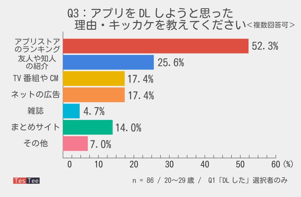 20代若者スーパーマリオランDL流入元調査結果グラフ