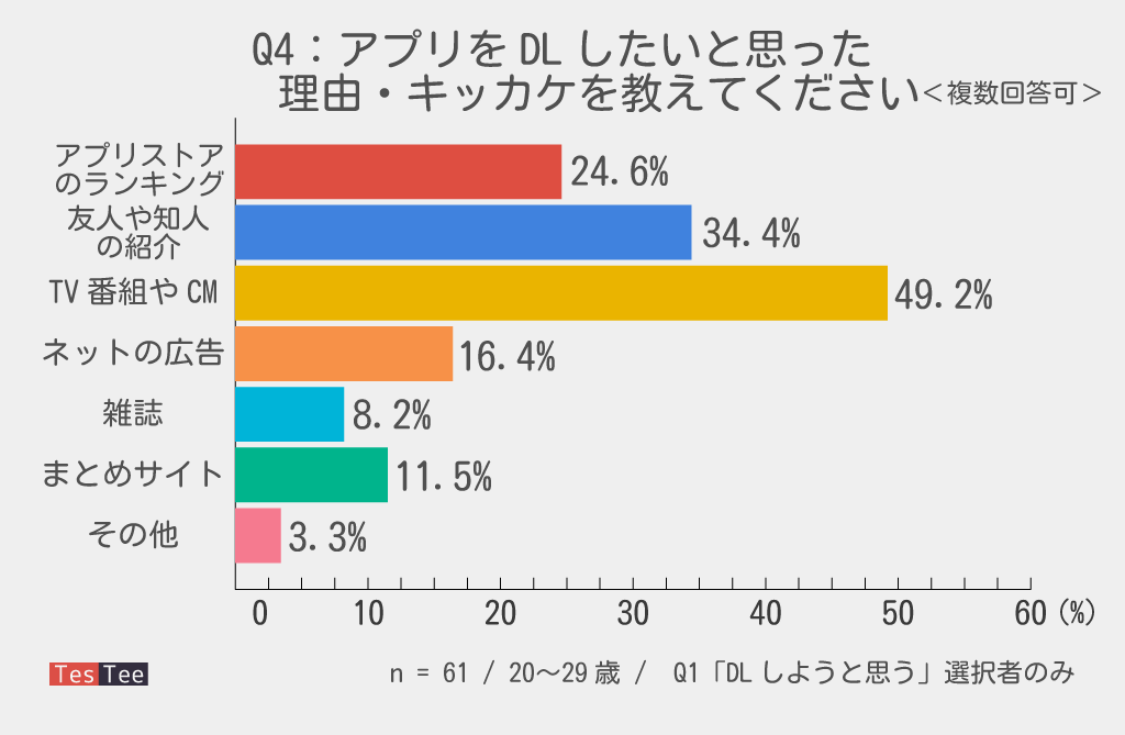 20代若者スーパーマリオランDL動機流入元調査結果グラフ