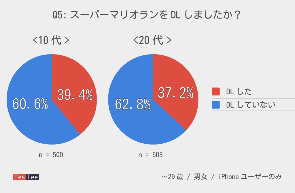 iPhoneユーザー10代20代若者スーパーマリオランDL率調査結果グラフ