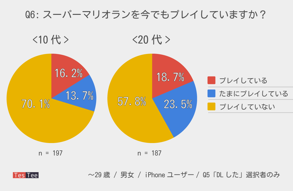iPhoneユーザー10代20代若者スーパーマリオラン継続プレイ率調査結果グラフ
