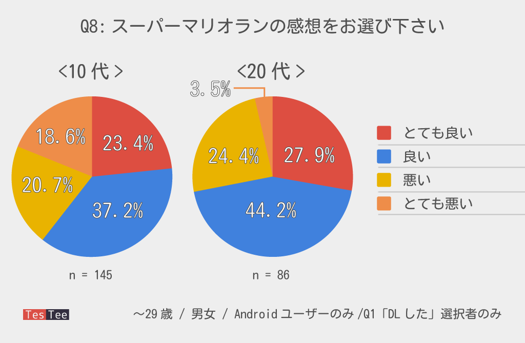 Androidユーザー10代20代若者スーパーマリオラン満足度調査結果グラフ