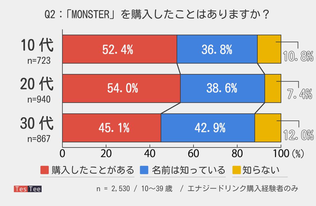 10代20代30代Monster購入率調査画像