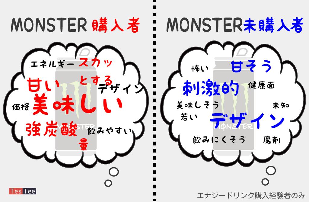 10代20代30代Monsterイメージ調査画像