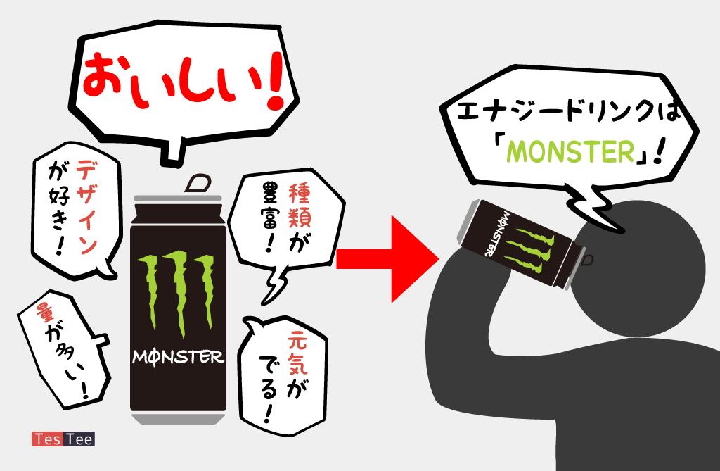 10代20代30代Monster愛飲者購入時意識調査画像