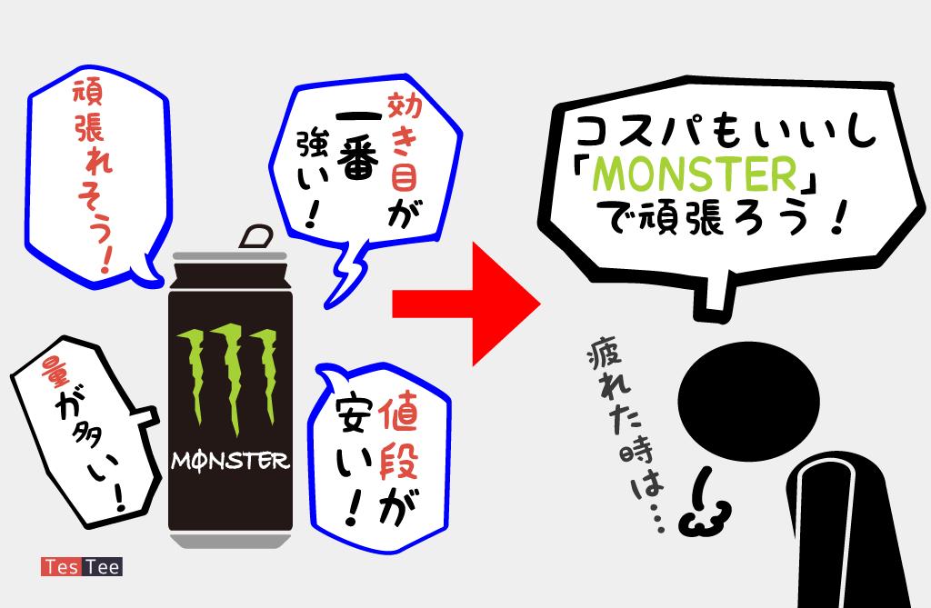 10代20代30代Monster選択者購入時意識調査画像