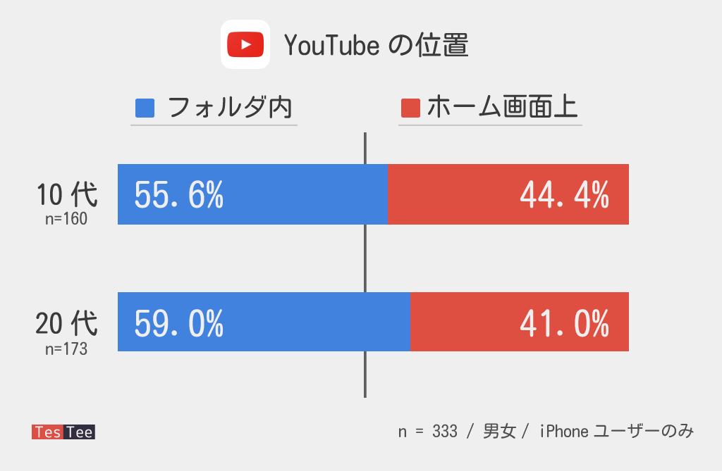 YouTubeアプリに関する調査アイコン位置