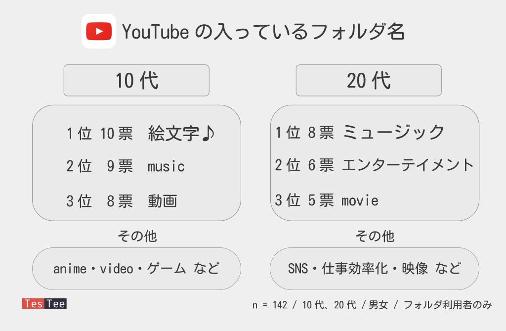 YouTubeアプリに関する調査フォルダ名