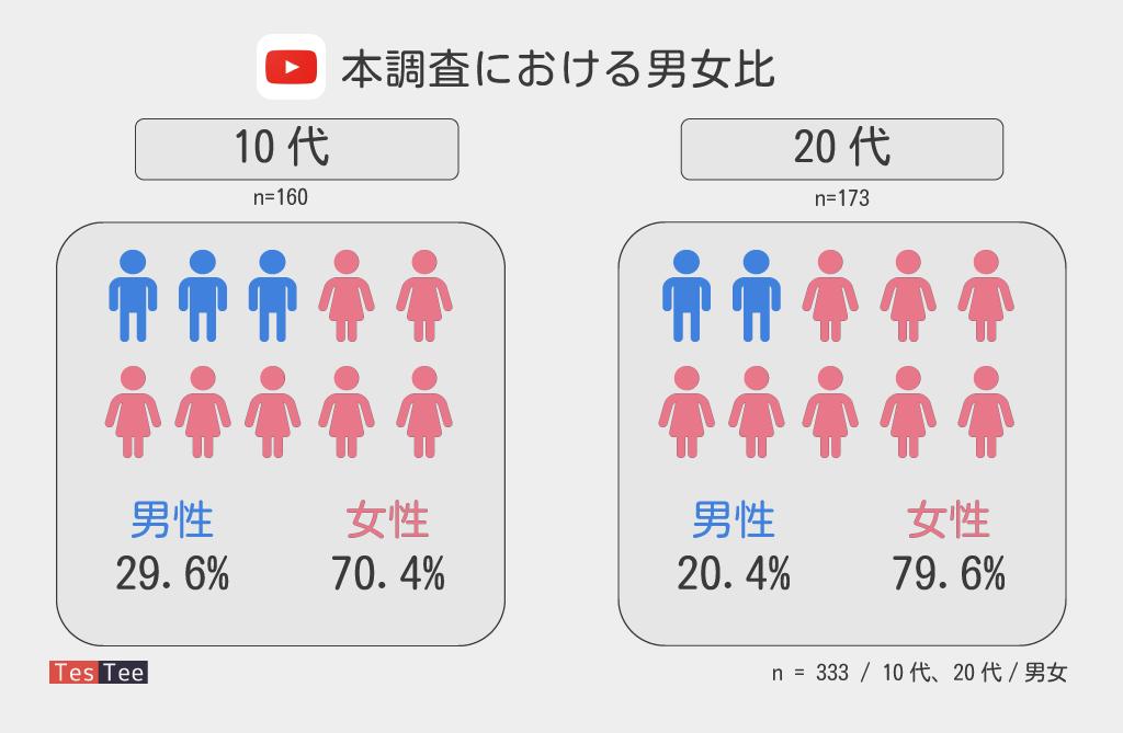 YouTubeアプリに関する調査男女比