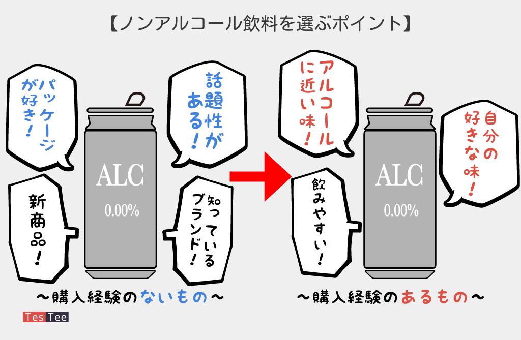 ノンアルコール飲料選択時意識調査結果