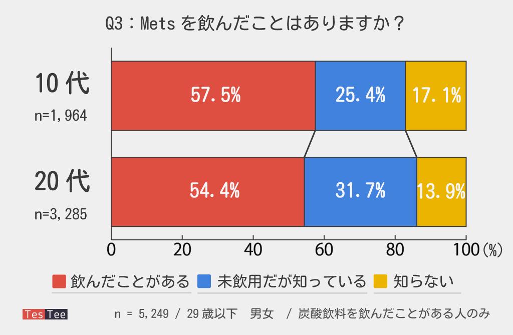 10代20代若年層Mets認知度調査結果