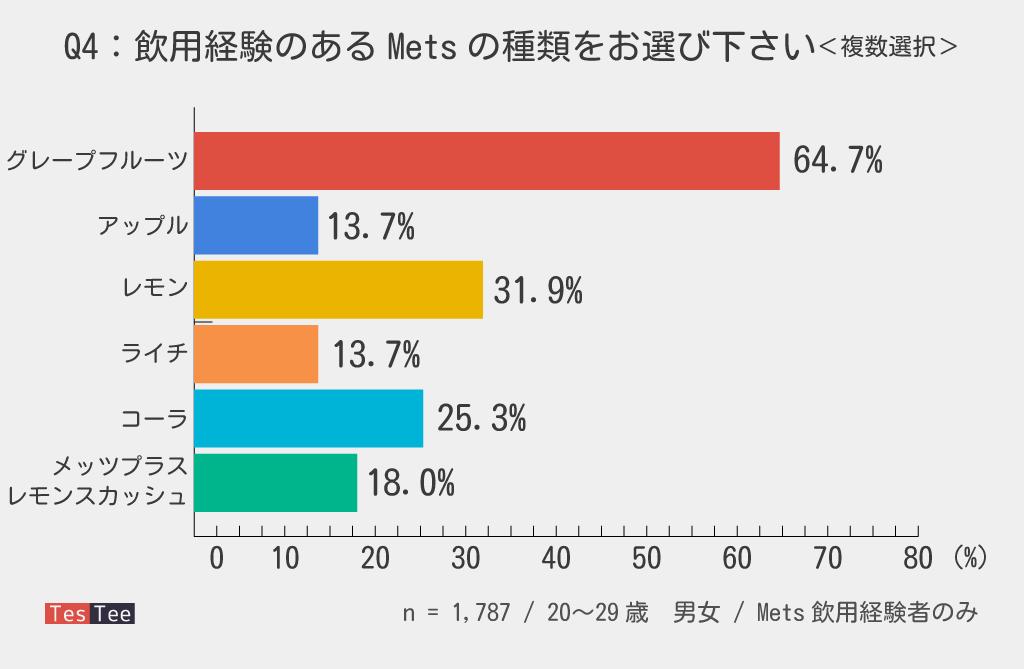 20代若年層Mets飲用経験種類調査結果