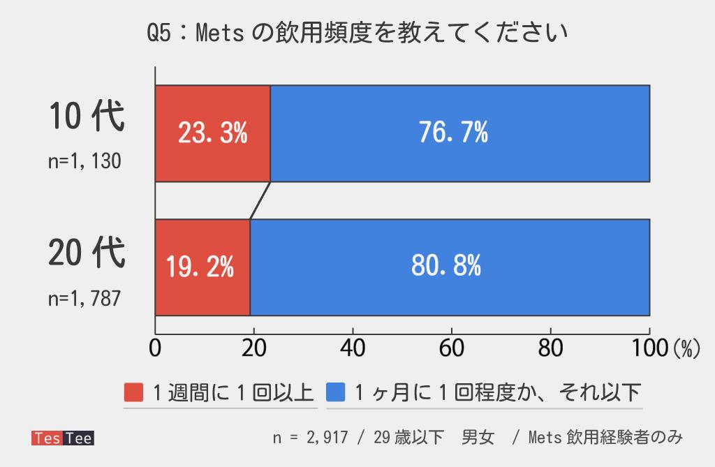 10代20代若年層Mets飲用頻度調査結果
