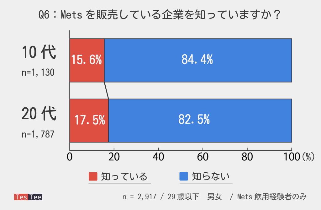 10代20代若年層Mets販売元企業認知度調査結果
