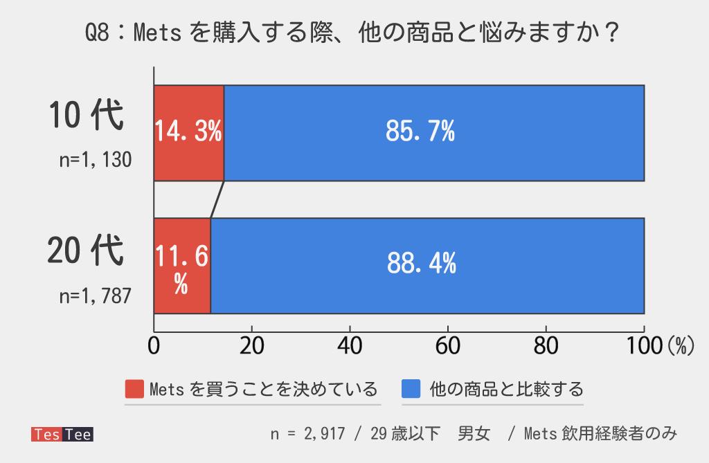 10代20代若年層Mets購入時意識調査結果