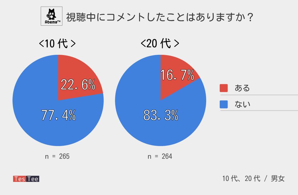 AbemaTV若年層調査10代20代コメント経験