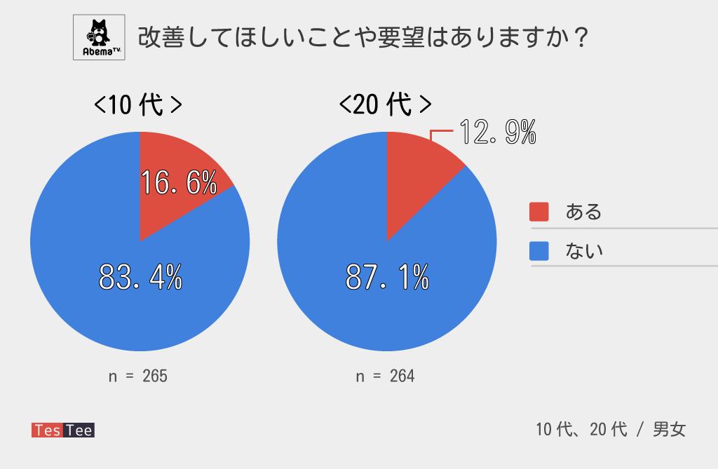 AbemaTV若年層調査10代20代改善要望