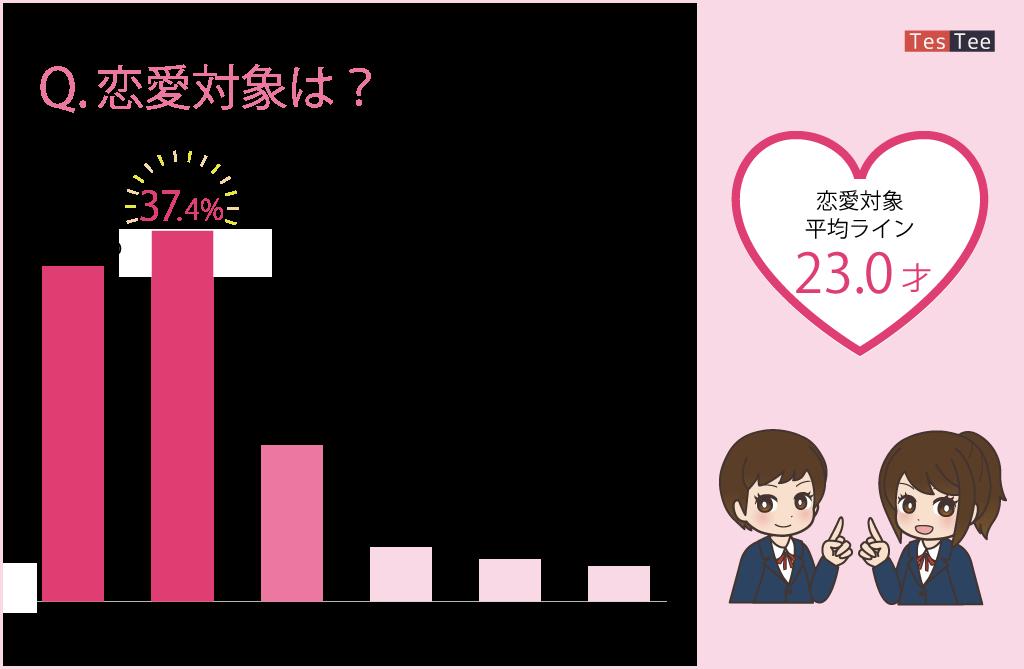 女子高校生JKのぞきみおじさん恋愛対象年齢画像