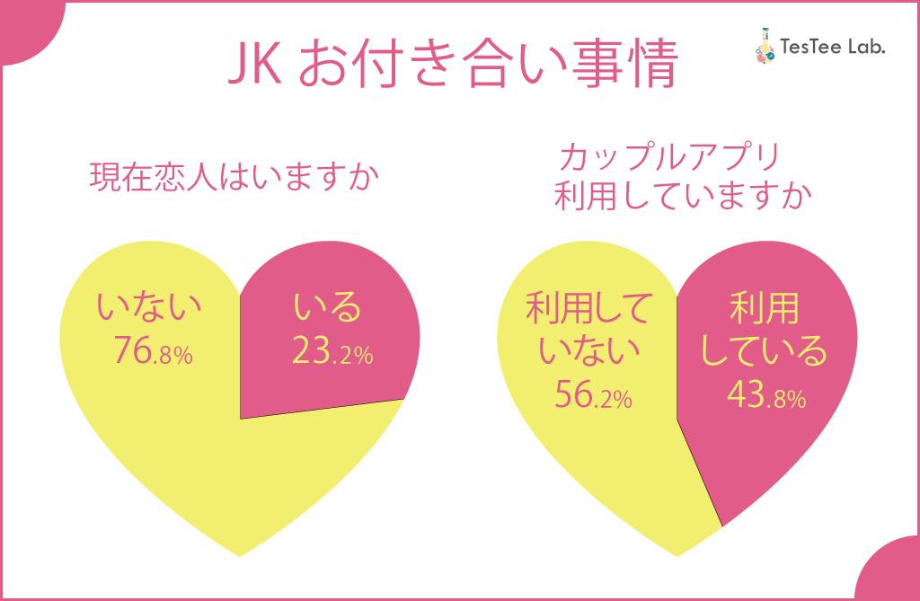 JK女子高生交際事情画像恋人カップルアプリ