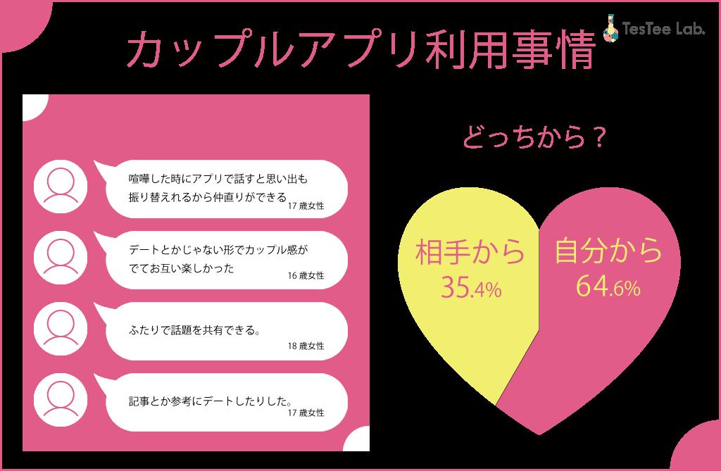JK女子高生交際事情画像恋人カップルアプリ利用理由