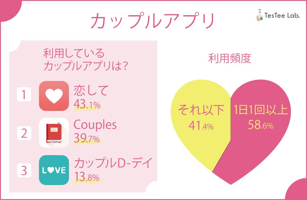 JK女子高生利用カップルアプリ調査